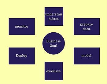 Data Analytics & Data Visualization
