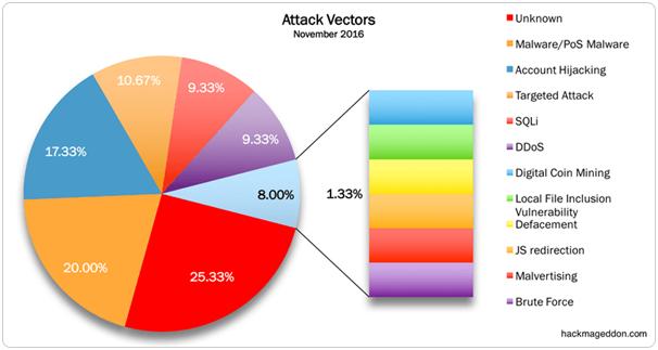 WeordPress Security Trend