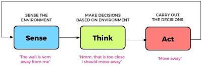 Sense-Think-Act