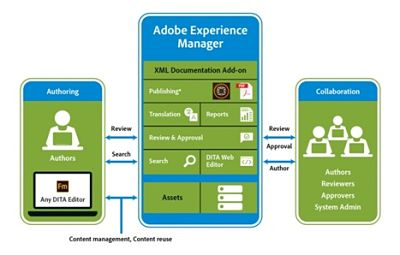 levels of the Adobe Experience Manager