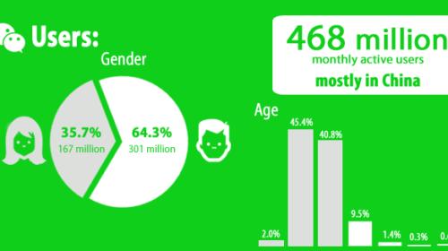 WeChat: It's Evolution, Future & Marketing
